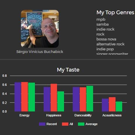 App usa o Spotify e permite medir o quão obscuro é seu gosto musical