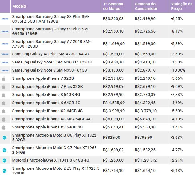 celulares-da-apple-e-samsung-ficaram-mais-baratos-em-marco-tabela
