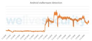 De acordo com a telemetria de detecção da ESET, o uso de stalkerware no Android está aumentando