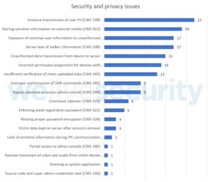 Análise dos problemas de segurança e privacidade descobertos na pesquisa da ESET